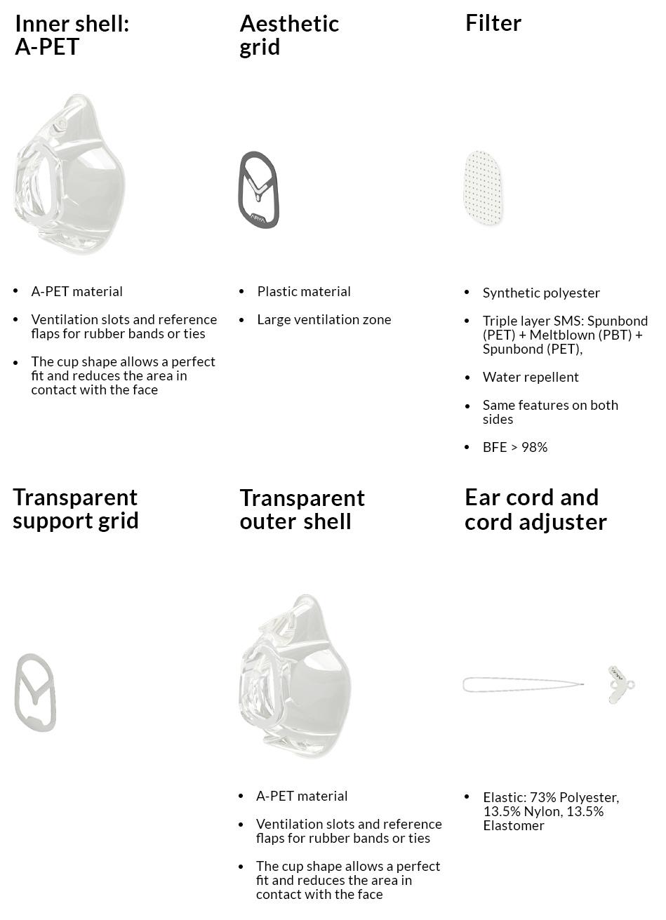 Arya Mask Kit